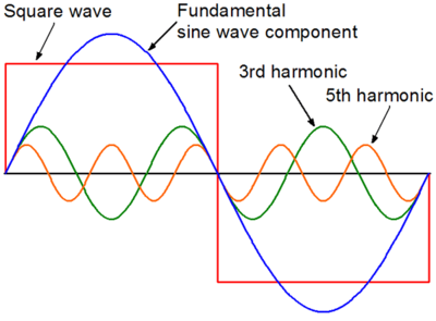 Components of a square wave. From <a href='http://en.wikipedia.org/wiki/File:Squarewave01CJC.png'>http://en.wikipedia.org/wiki/File:Squarewave01CJC.png</a>
