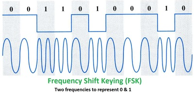 <a href='http://ironbark.xtelco.com.au/subjects/DC/lectures/7/fig_2010_07_05.jpg'>FSK</a> encoding of a digital signal